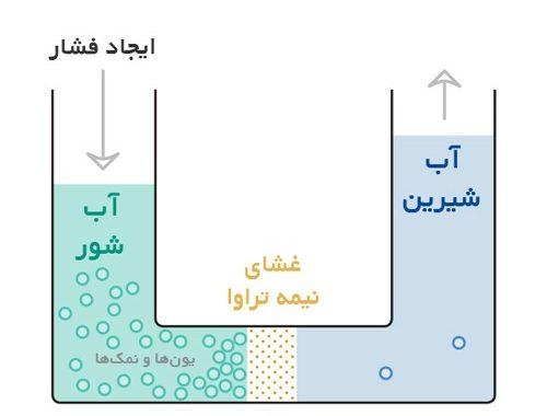 اسمز معکوس در تصفیه آب چیست ؟